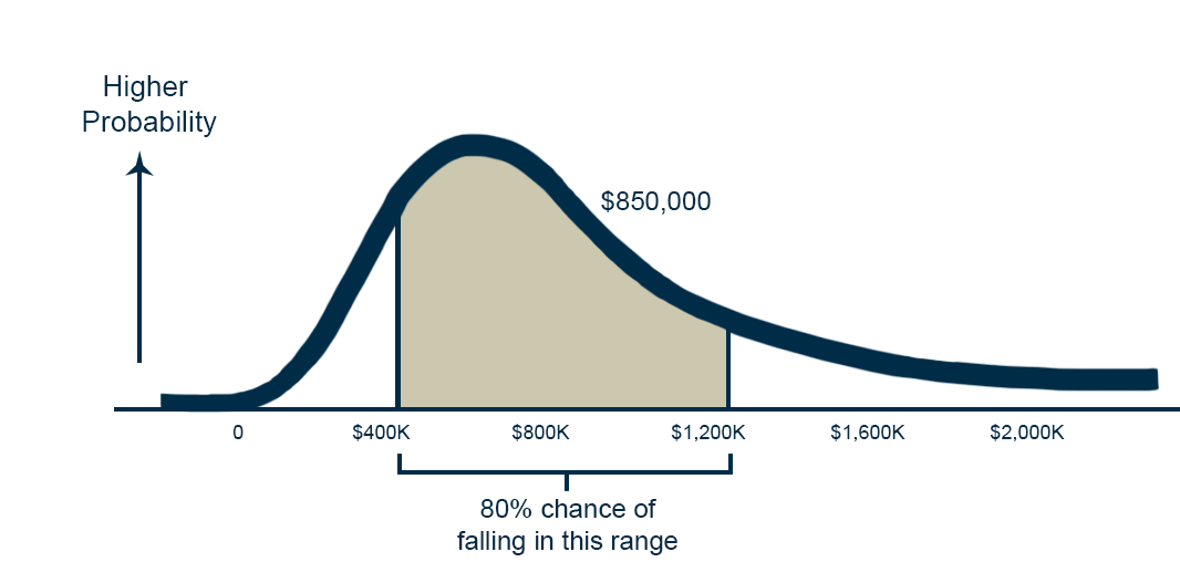 self-funding actuaral graph